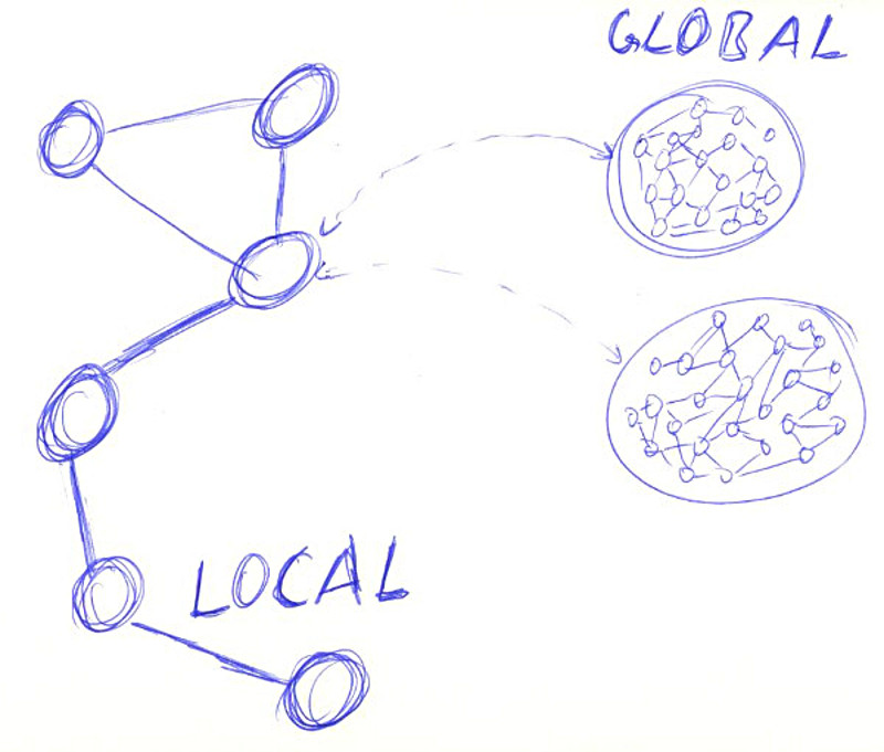 My notes about going from local systems to global interconnection.