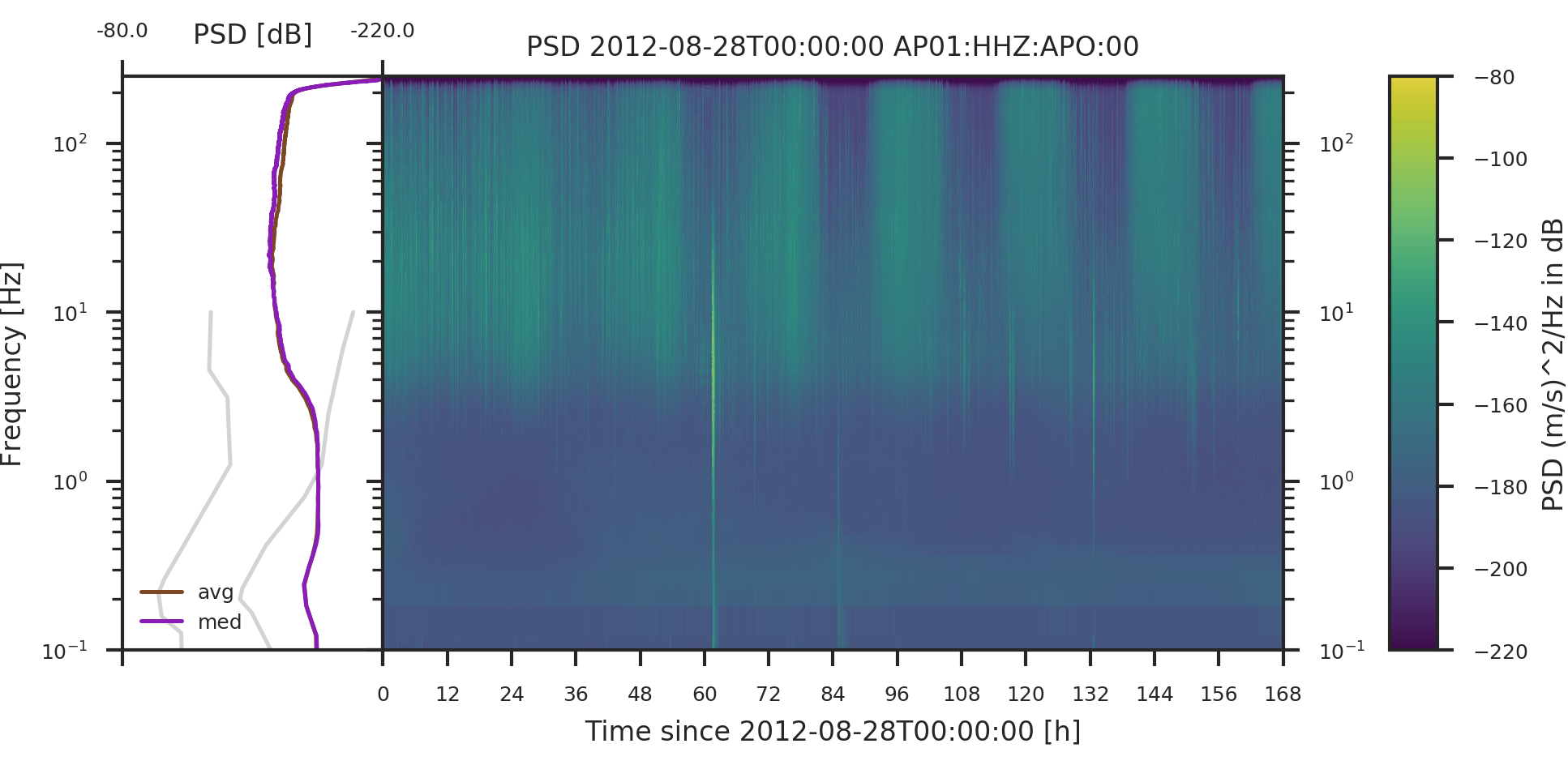 Spectrogram of one week of seismic data recorded at station AP01. On the left, the temporal average of the spectrogram is plotted with the standard seismic noise models (grey lines) as a reference.